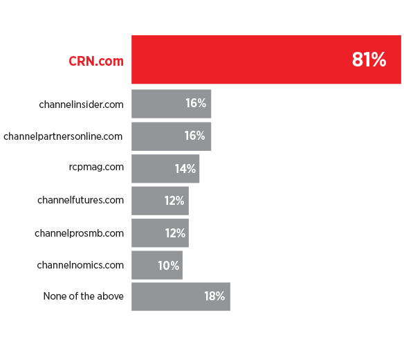 CRN tops the list of sites visited by Solution Providers